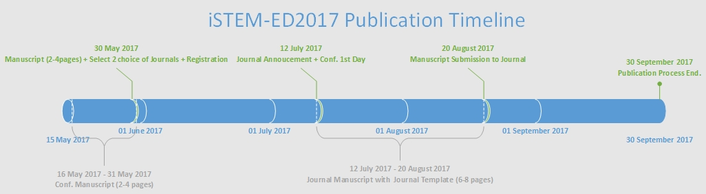 iSTEM ED Publication Timeline